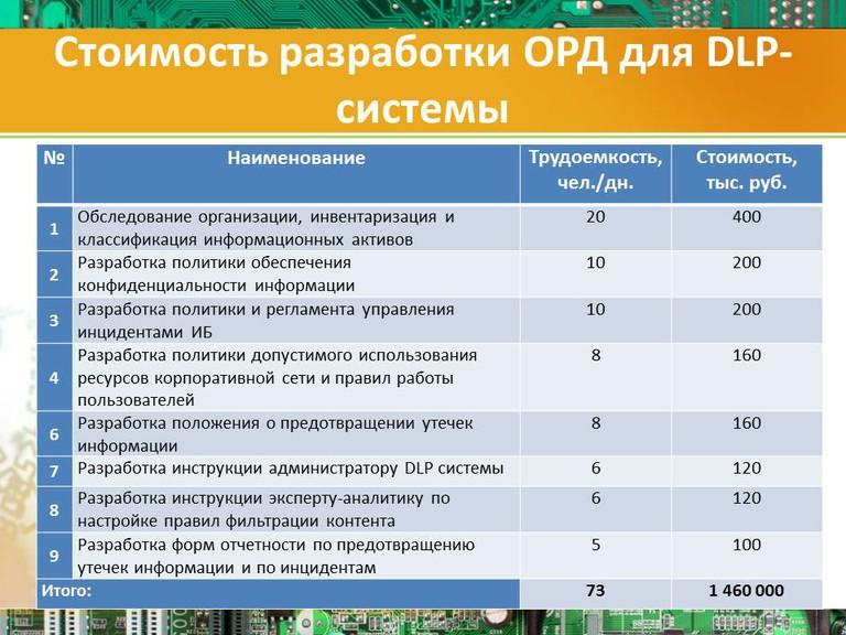 Стоимость разработки ОРД для DLP-системы