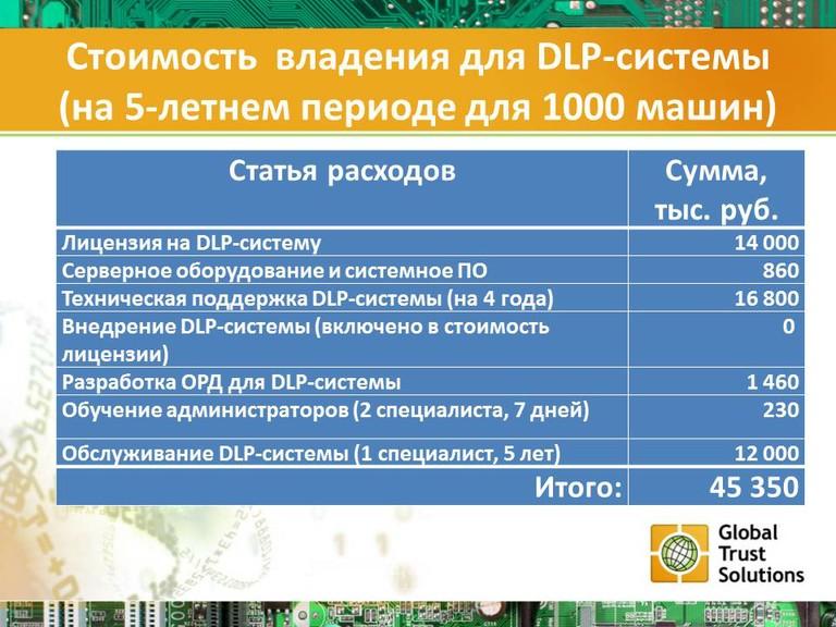 Стоимость  владения для DLP-системы