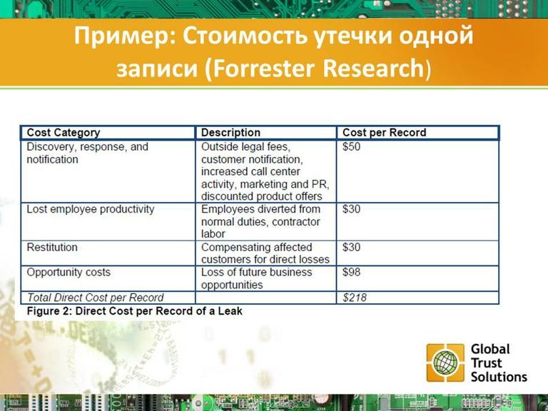 Пример: Стоимость утечки одной записи (Forrester Research)