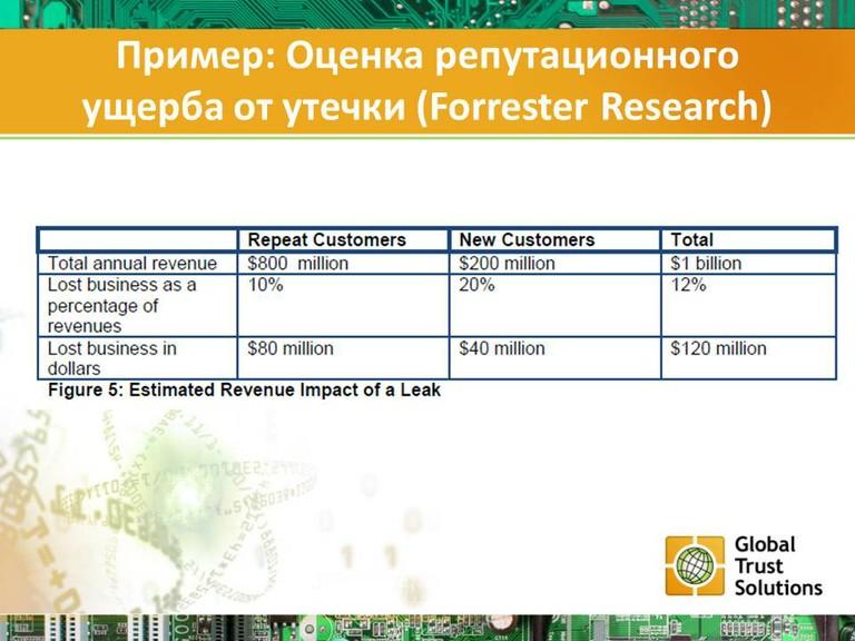 Пример: Оценка репутационного ущерба от утечки (Forrester Research)