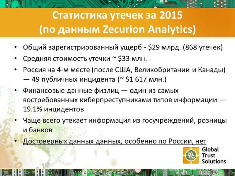 Статистика утечек за 2015