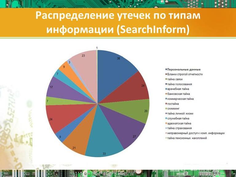 Распределение утечек по типам информации (SearchInform)