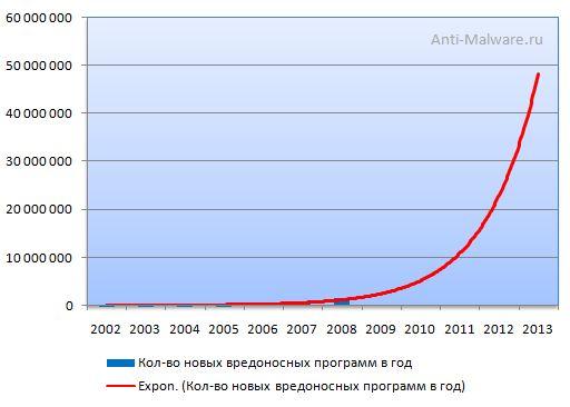 Прогноз увеличения количества вредоносных программ до 2013 года