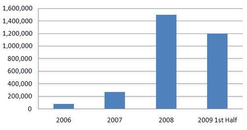 Рост общего количества вредоносных программ по данным McAfee