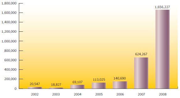 Рост общего количества вредоносных программ по данным Symantec