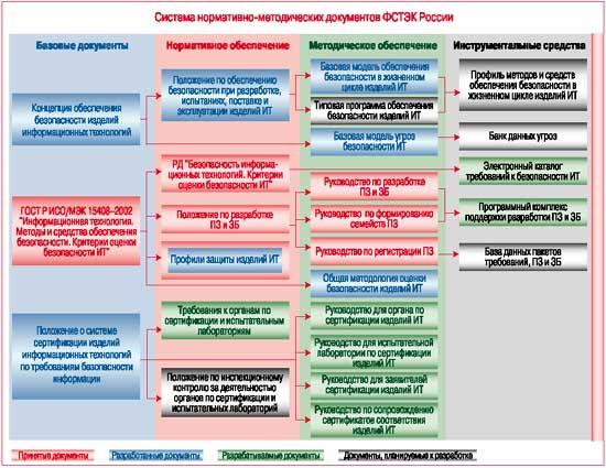 Система нормативно-методических документов ФСТЭК России
