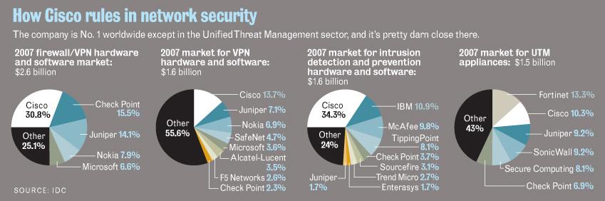 Лидеры рынка сетевой безопасности 2009