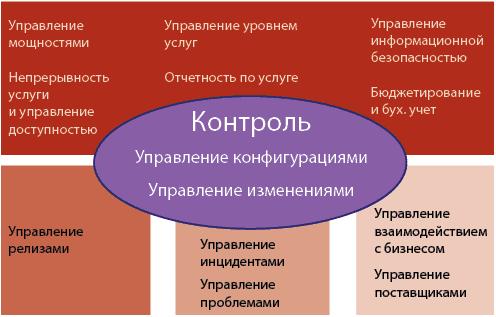 Рисунок 1. Взаимосвязь ИТ-процессов (ISO/IEC 20000)