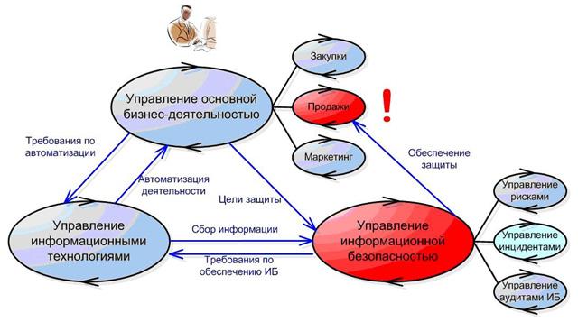 Рис. 1. Взаимосвязь процессов управления и защиты в организации