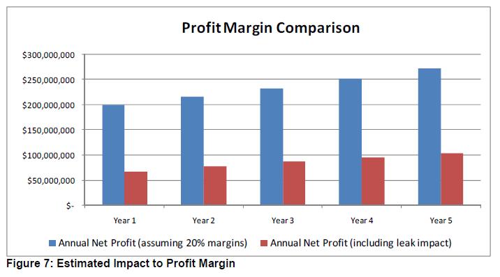прогнозируемая прибыль организации до и после инцидента