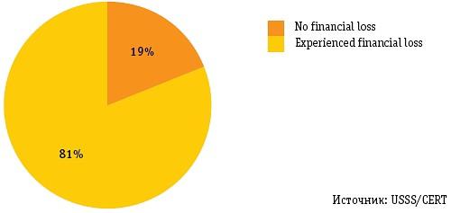 Диаграмма 1. Соотношение наличия и отсутствия финансовых потерь вследствие корпоративного саботажа