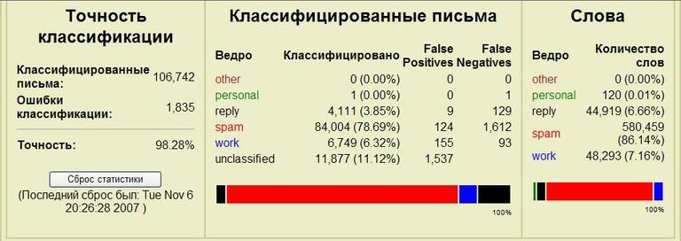 Отчет программы PopFile о фильтрации электронной почты