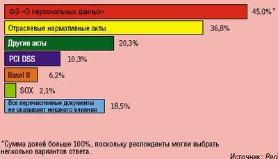 сотрудники российских компаний неплохо осведомлены об основных положениях закона (2)