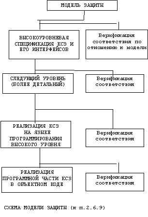 Схема модели защиты